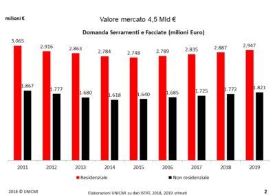 Mercato delle costruzioni e domanda di serramenti_milioni Euro