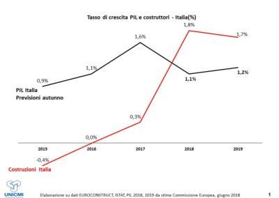 Evoluzione degli investimenti nel settore delle costruzioni