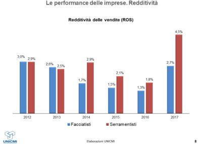 Le performance dei costruttori di serramenti e dei facciatisti_ROS