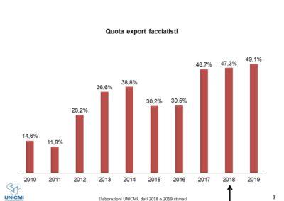 Mercato dei facciatisti_Esportazioni Facciate