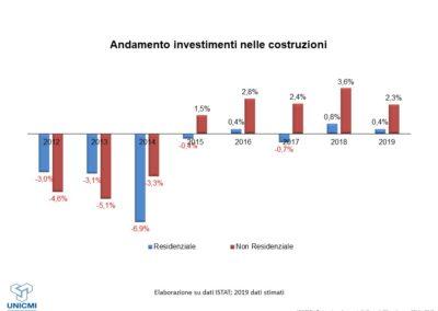 Evoluzione investimenti nelle costruzioni