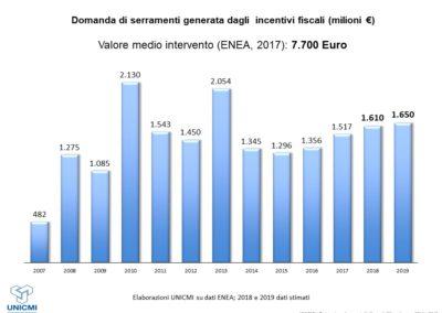 Mercato dei serramenti_l'impatto degli incentivi fiscali