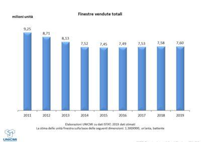 Mercato delle costruzioni e domanda di serramenti_milioni di unità