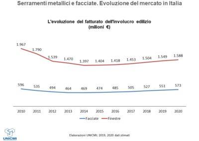 Evoluzione della domande dei serramenti metallici e delle facciate