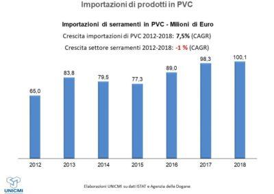 Importazioni di serramenti PVC